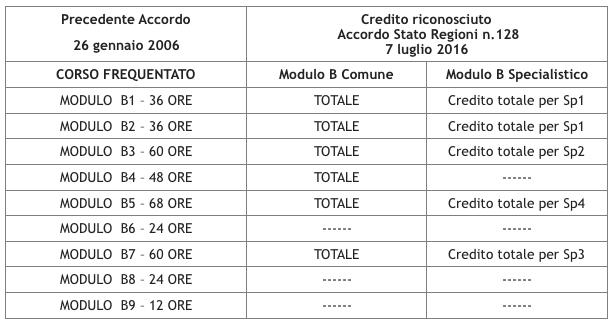 crediti-riconosciuti-per-cambio-settore-rspp-modulo-b