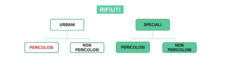 suddivisione-rifiuti-urbani-speciali