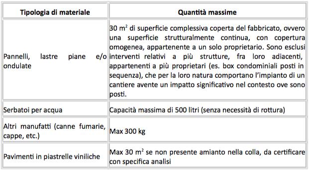 materiali-contenenti-amianto-domestici-rimuovibili